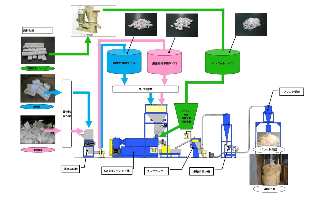 廃発泡スチロール等のリサイクルシステム